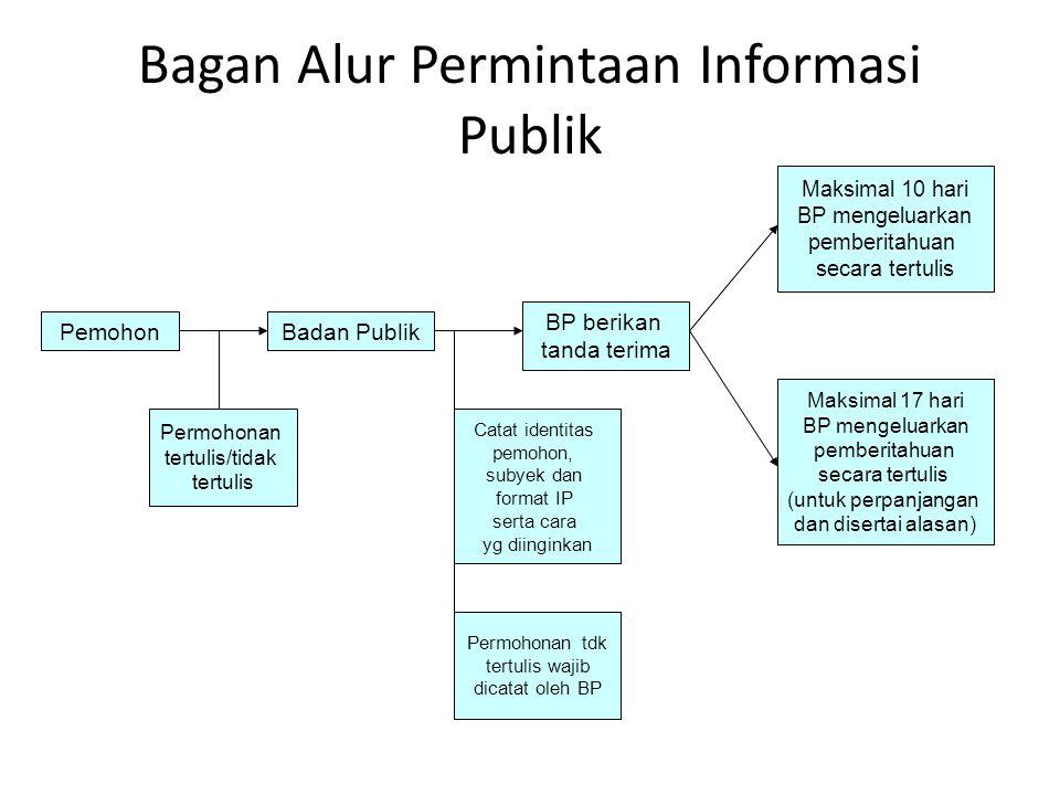 Bagan Alur Permintaan Informasi Publik