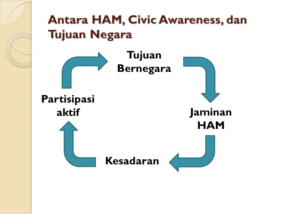 Antara HAM, Civic Awareness, dan Tujuan Negara