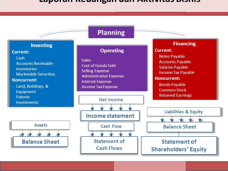 Laporan Keuangan dan Aktivitas Bisnis