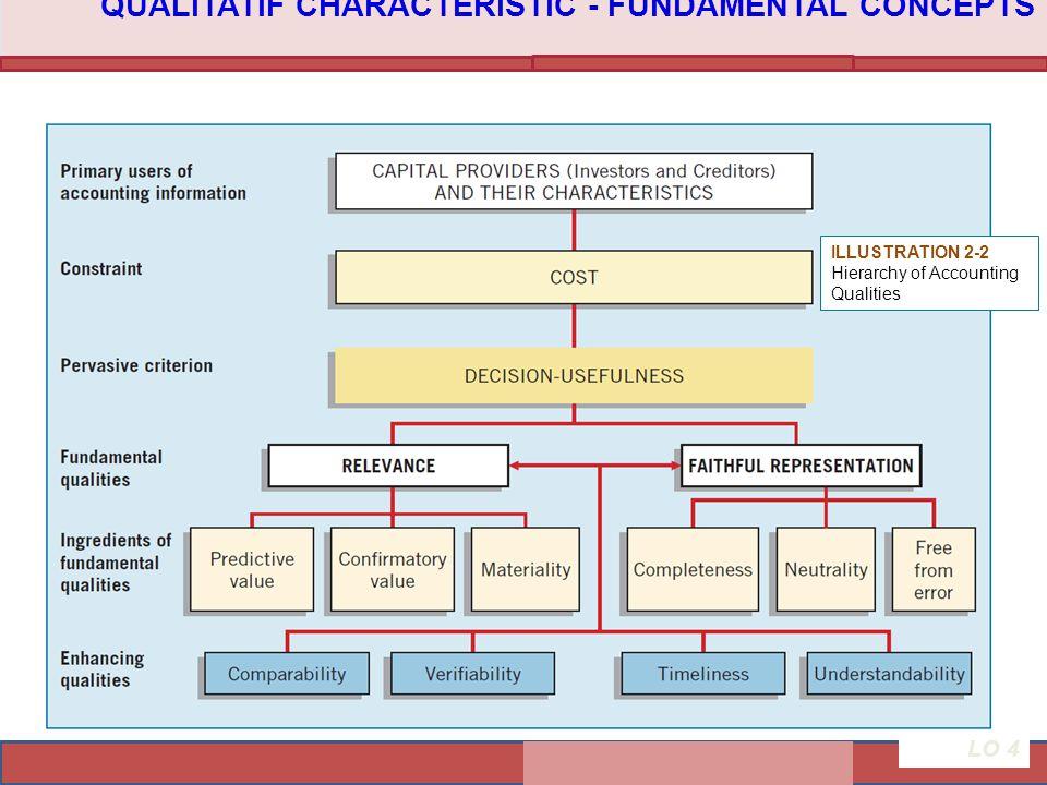 QUALITATIF CHARACTERISTIC - FUNDAMENTAL CONCEPTS