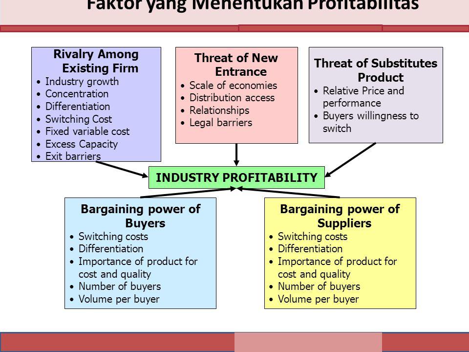 Faktor yang Menentukan Profitabilitas