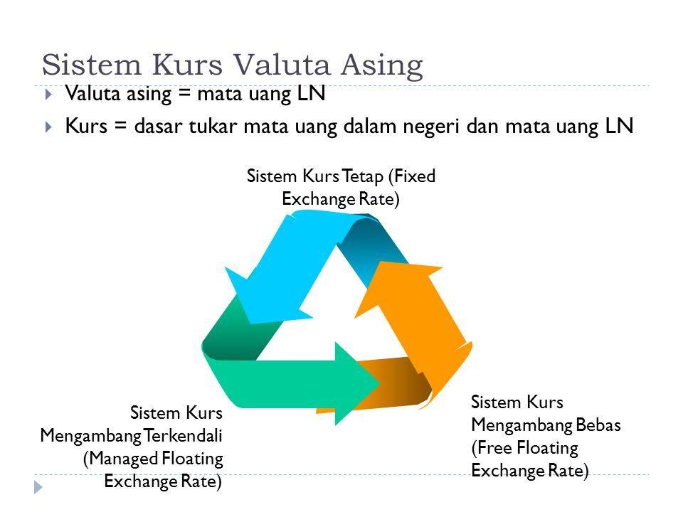 Sistem Kurs Valuta Asing