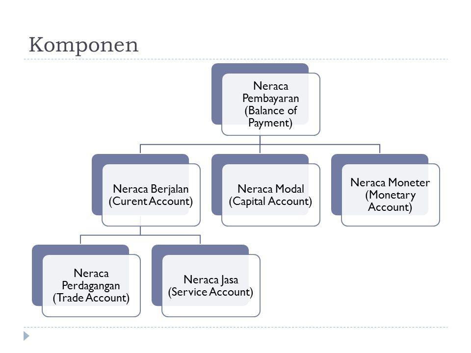 Komponen Neraca Pembayaran (Balance of Payment)