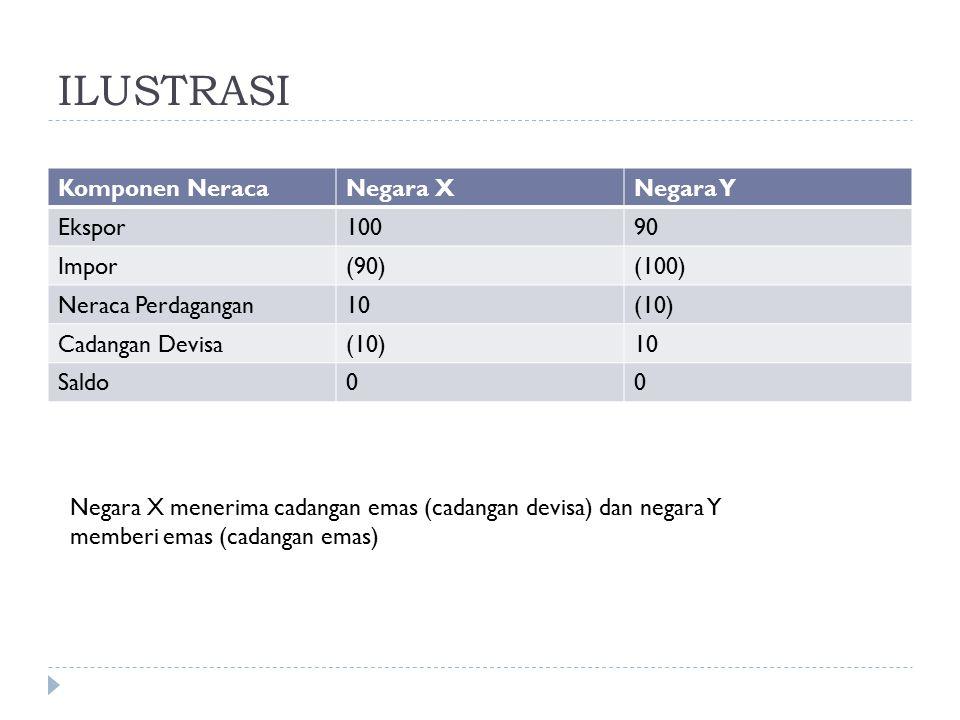 ILUSTRASI Komponen Neraca Negara X Negara Y Ekspor 100 90 Impor (90)