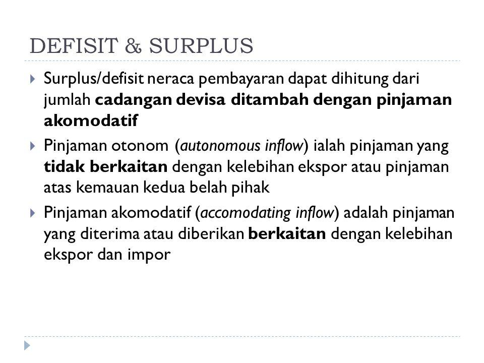 DEFISIT & SURPLUS Surplus/defisit neraca pembayaran dapat dihitung dari jumlah cadangan devisa ditambah dengan pinjaman akomodatif.