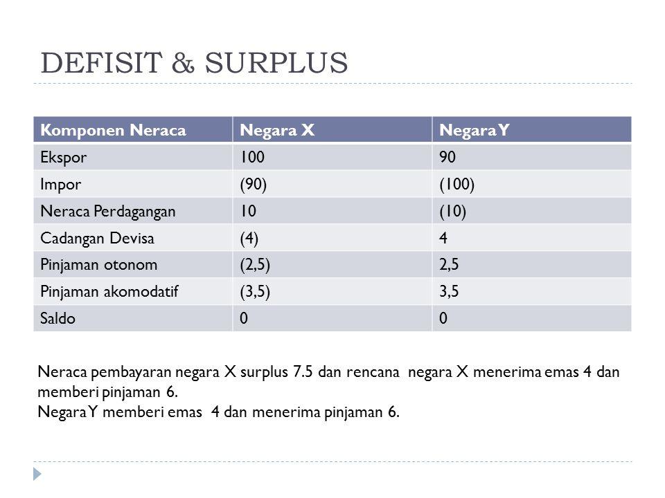 DEFISIT & SURPLUS Komponen Neraca Negara X Negara Y Ekspor 100 90