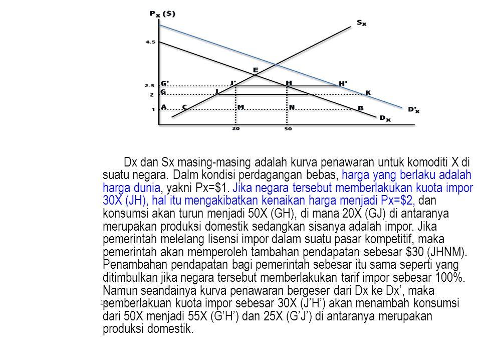 Dx dan Sx masing-masing adalah kurva penawaran untuk komoditi X di suatu negara.