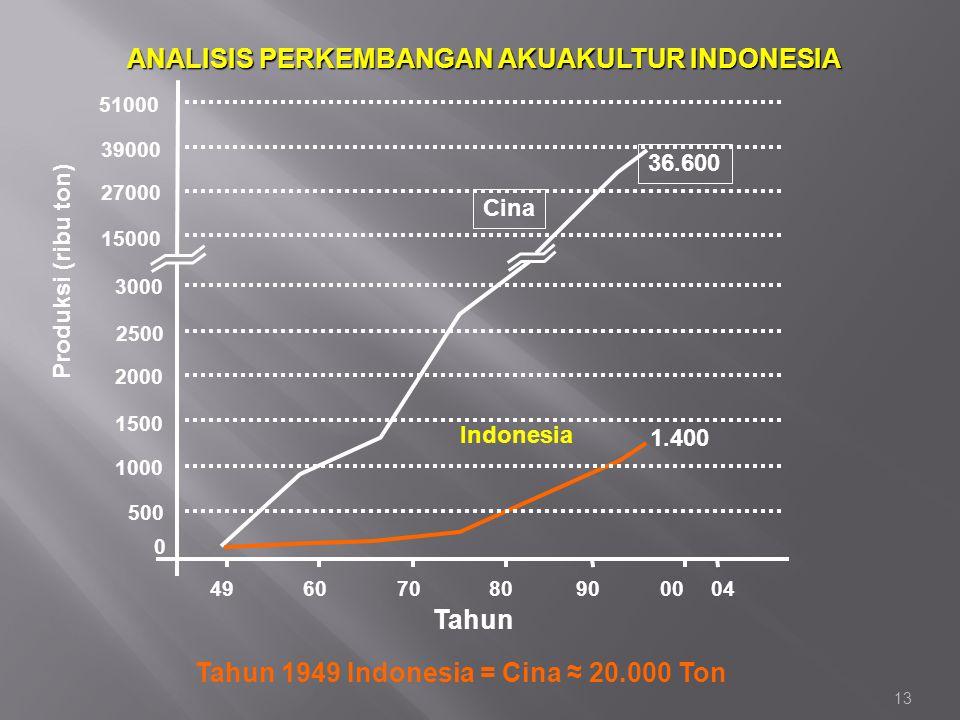 ANALISIS PERKEMBANGAN AKUAKULTUR INDONESIA