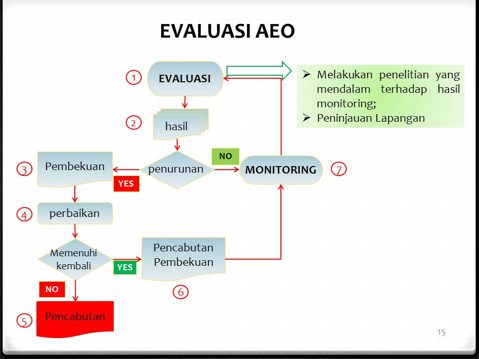 EVALUASI AEO EVALUASI. Melakukan penelitian yang mendalam terhadap hasil monitoring; Peninjauan Lapangan.