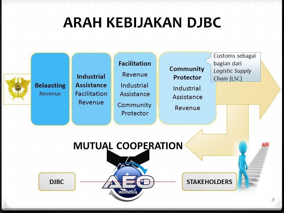 ARAH KEBIJAKAN DJBC MUTUAL COOPERATION Belaasting Industrial