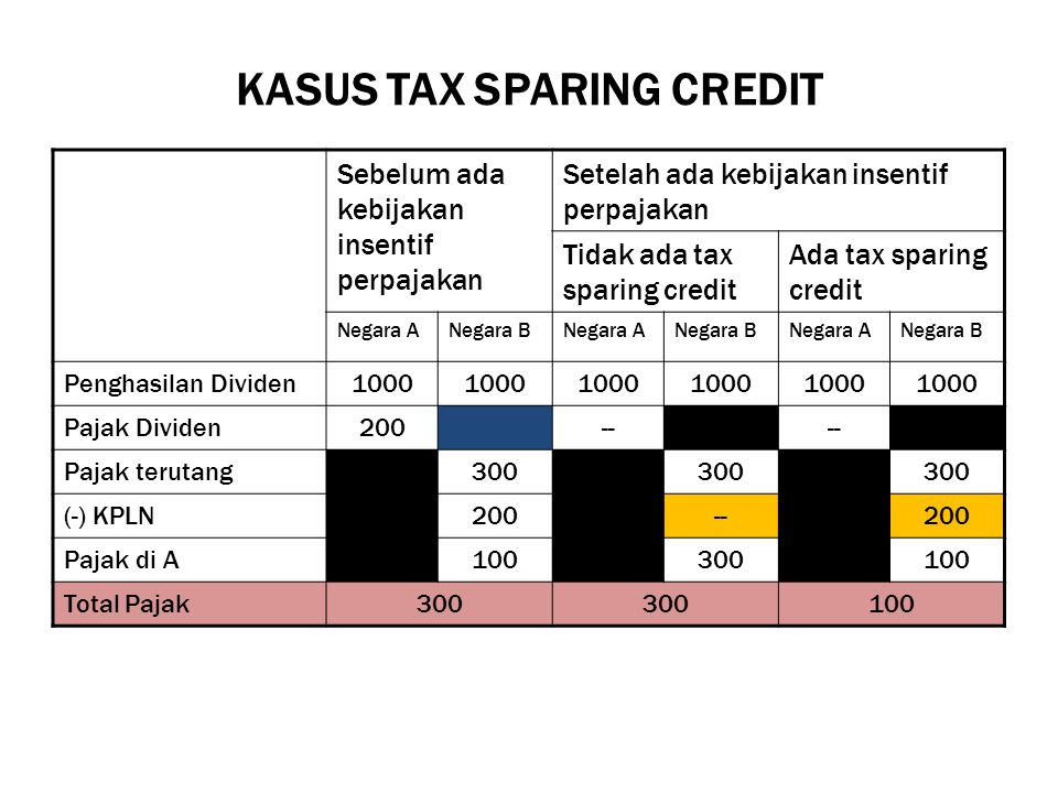 KASUS TAX SPARING CREDIT