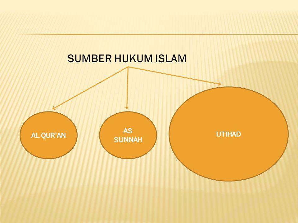 SUMBER HUKUM ISLAM IJTIHAD AL QUR'AN AS SUNNAH