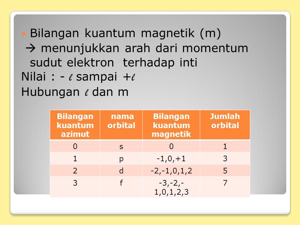 Bilangan kuantum azimut Bilangan kuantum magnetik