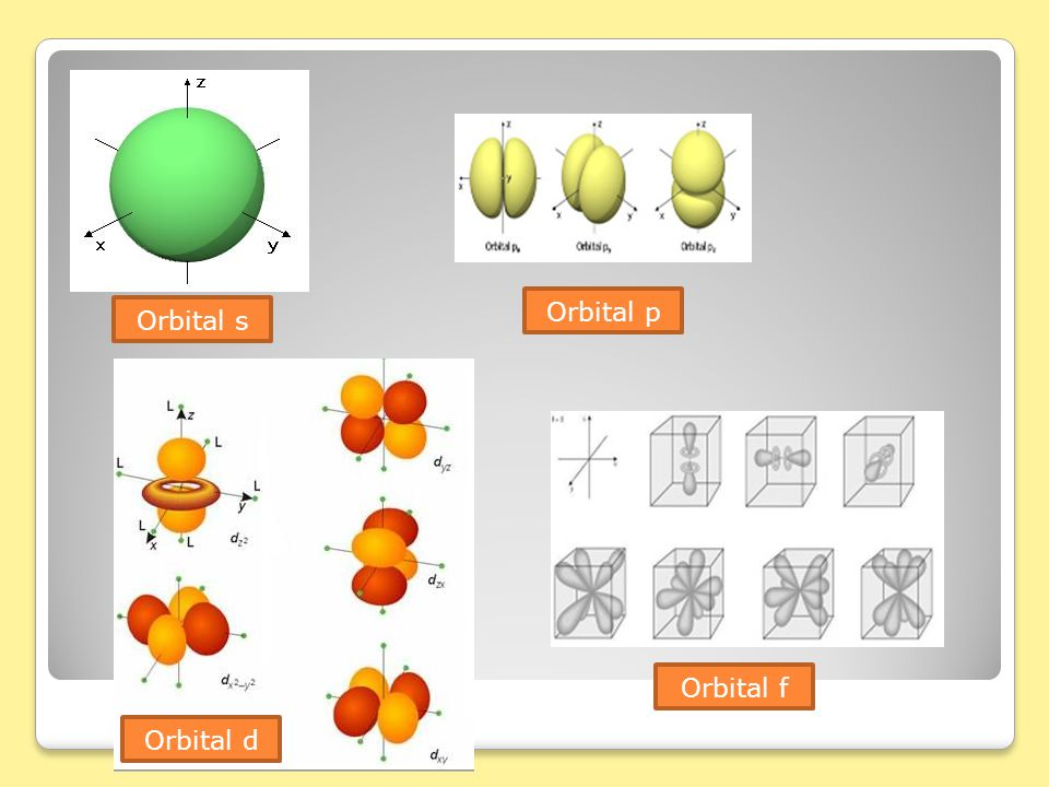 Orbital p Orbital s Orbital f Orbital d