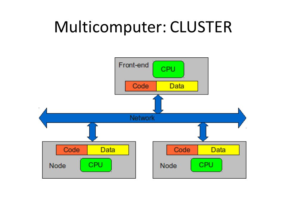 Multicomputer: CLUSTER