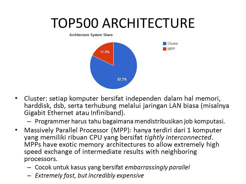 TOP500 ARCHITECTURE