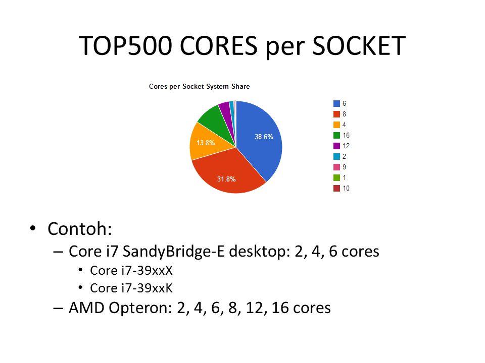 TOP500 CORES per SOCKET Contoh: