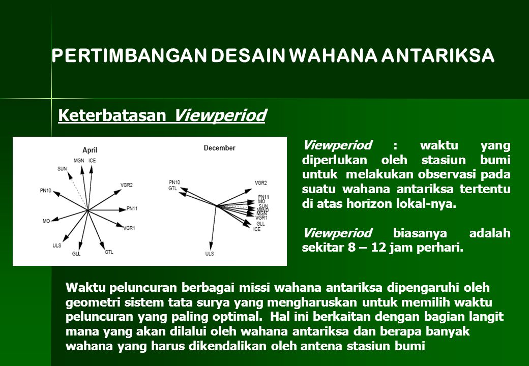 Keterbatasan Viewperiod