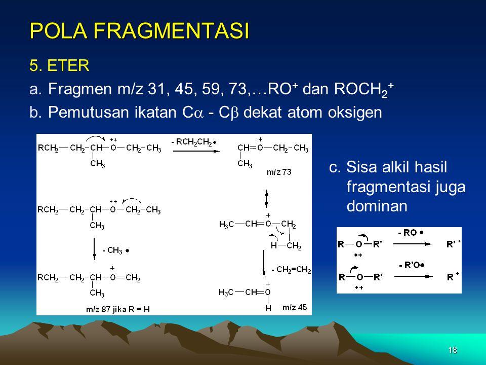 POLA FRAGMENTASI 5. ETER Fragmen m/z 31, 45, 59, 73,…RO+ dan ROCH2+