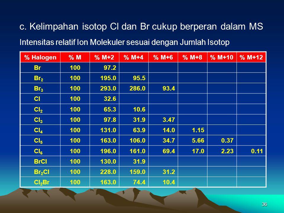 c. Kelimpahan isotop Cl dan Br cukup berperan dalam MS