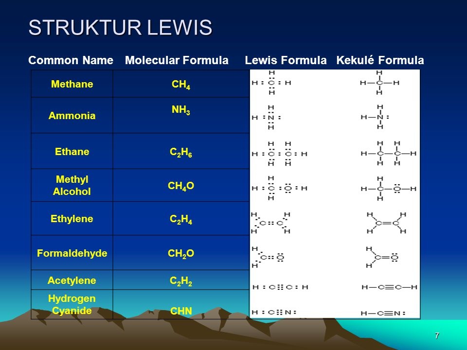 STRUKTUR LEWIS Common Name Molecular Formula Lewis Formula Kekulé Formula. Methane. CH4.