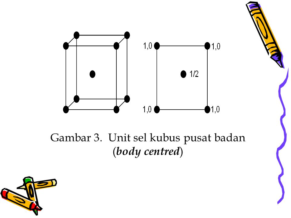 Gambar 3. Unit sel kubus pusat badan (body centred)