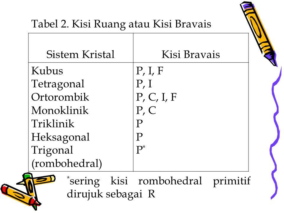 Tabel 2. Kisi Ruang atau Kisi Bravais