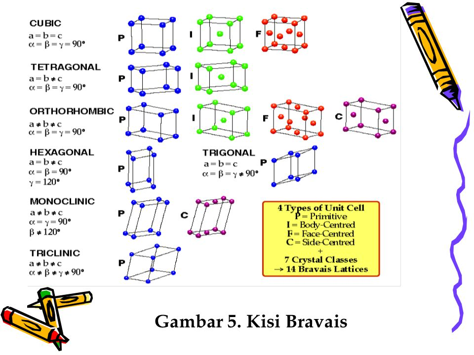 Gambar 5. Kisi Bravais