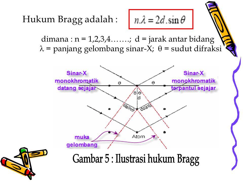 Hukum Bragg adalah : dimana : n = 1,2,3,4…….; d = jarak antar bidang