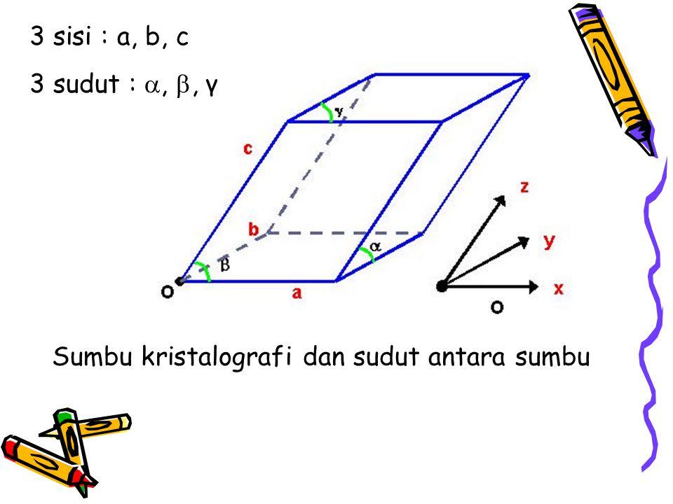 Sumbu kristalografi dan sudut antara sumbu