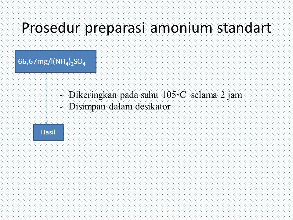 Prosedur preparasi amonium standart