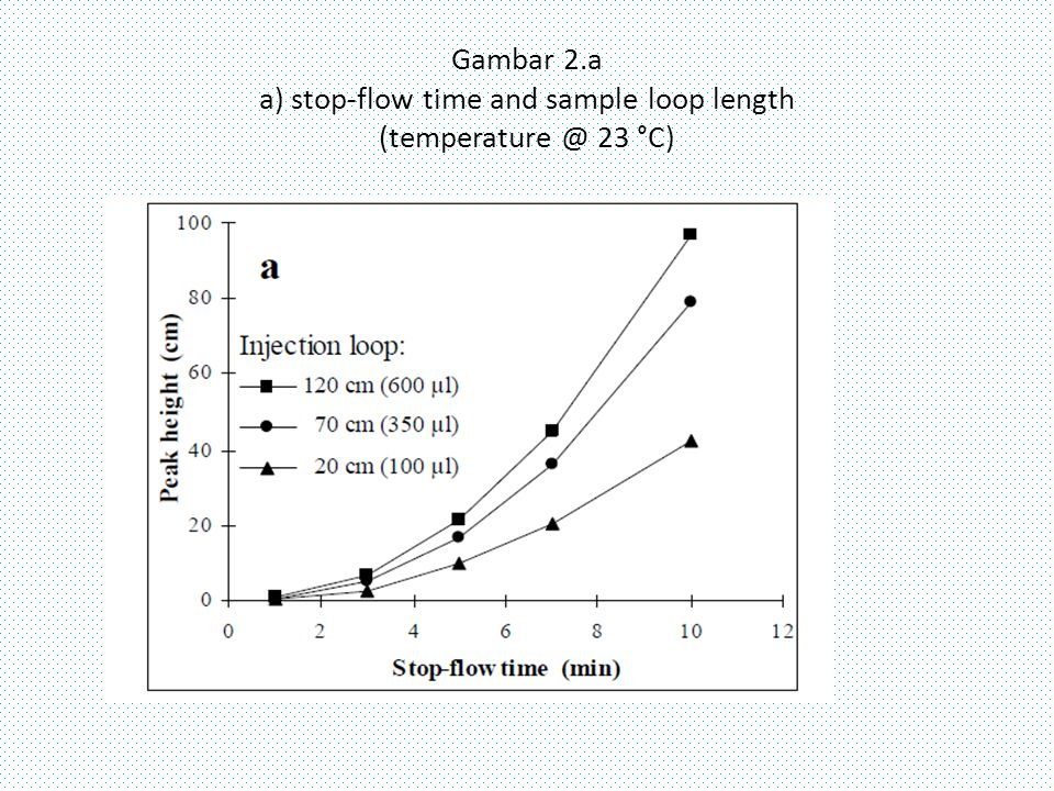 Gambar 2.a a) stop-flow time and sample loop length (temperature @ 23 °C)