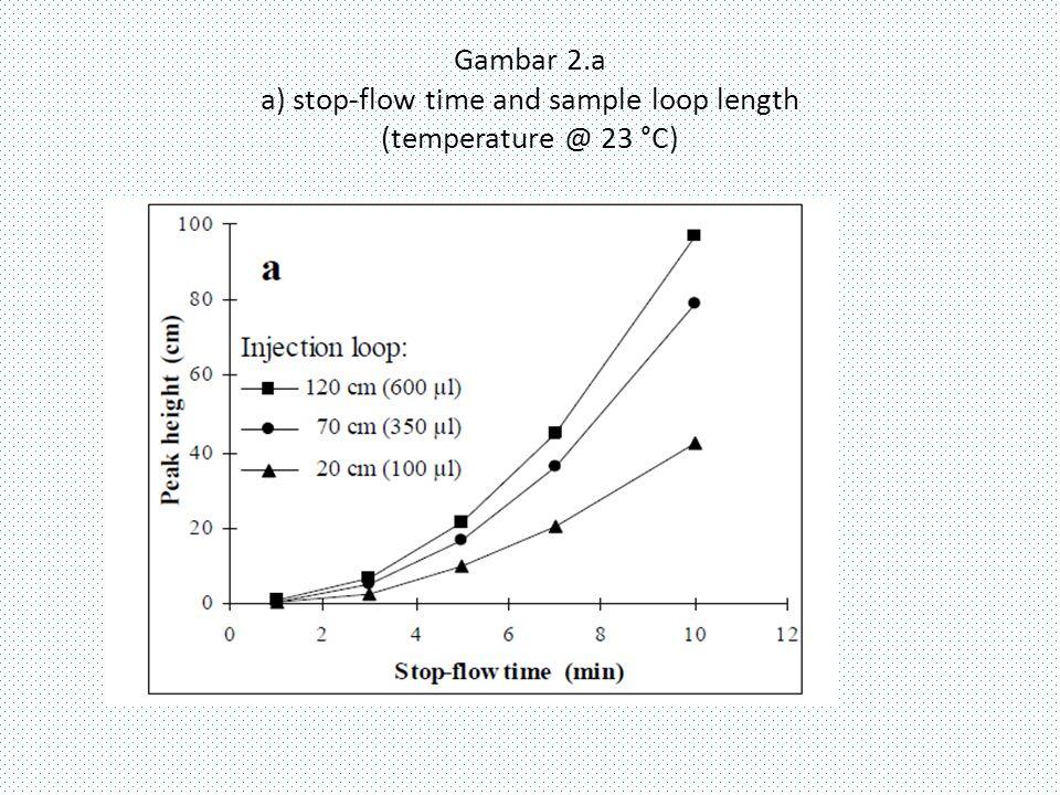 Gambar 2.a a) stop-flow time and sample loop length (temperature @ 23 °C)
