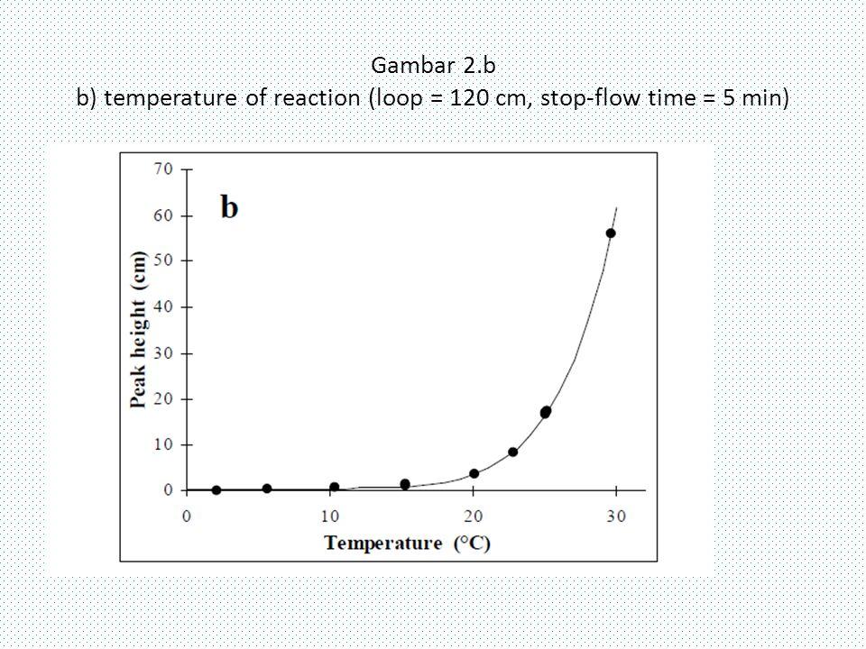 Gambar 2.b b) temperature of reaction (loop = 120 cm, stop-flow time = 5 min)