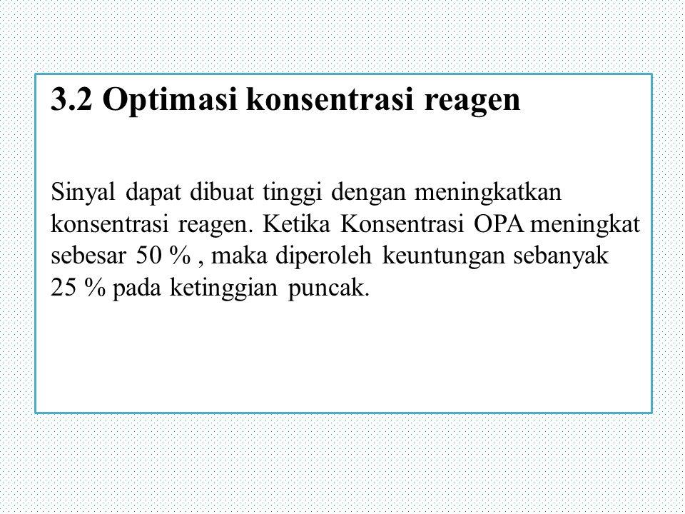 3.2 Optimasi konsentrasi reagen