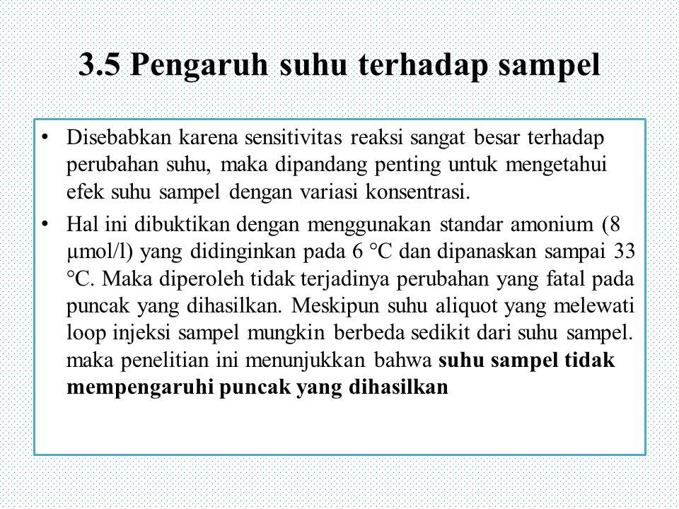 3.5 Pengaruh suhu terhadap sampel