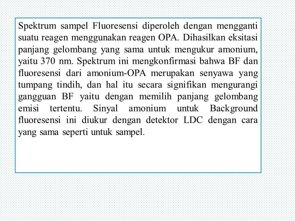 Spektrum sampel Fluoresensi diperoleh dengan mengganti suatu reagen menggunakan reagen OPA.