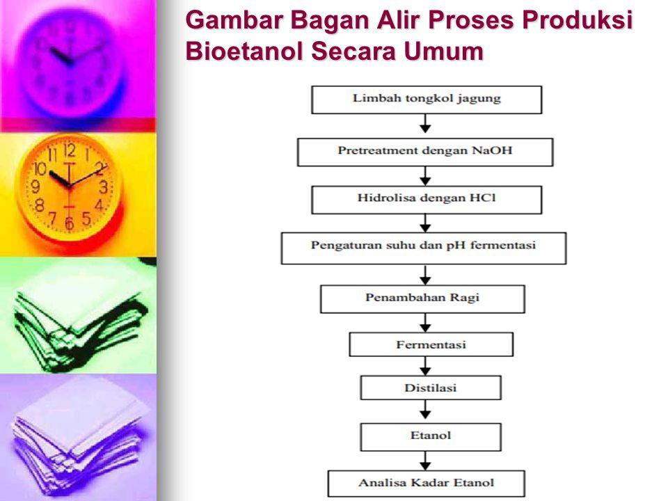 Gambar Bagan Alir Proses Produksi Bioetanol Secara Umum
