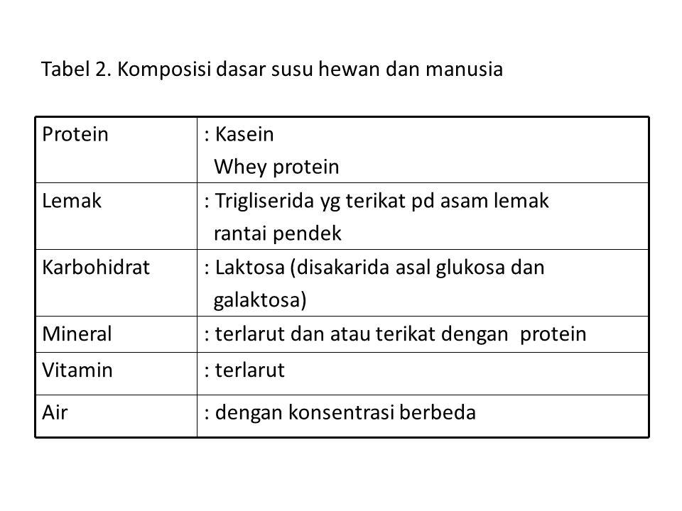 Tabel 2. Komposisi dasar susu hewan dan manusia
