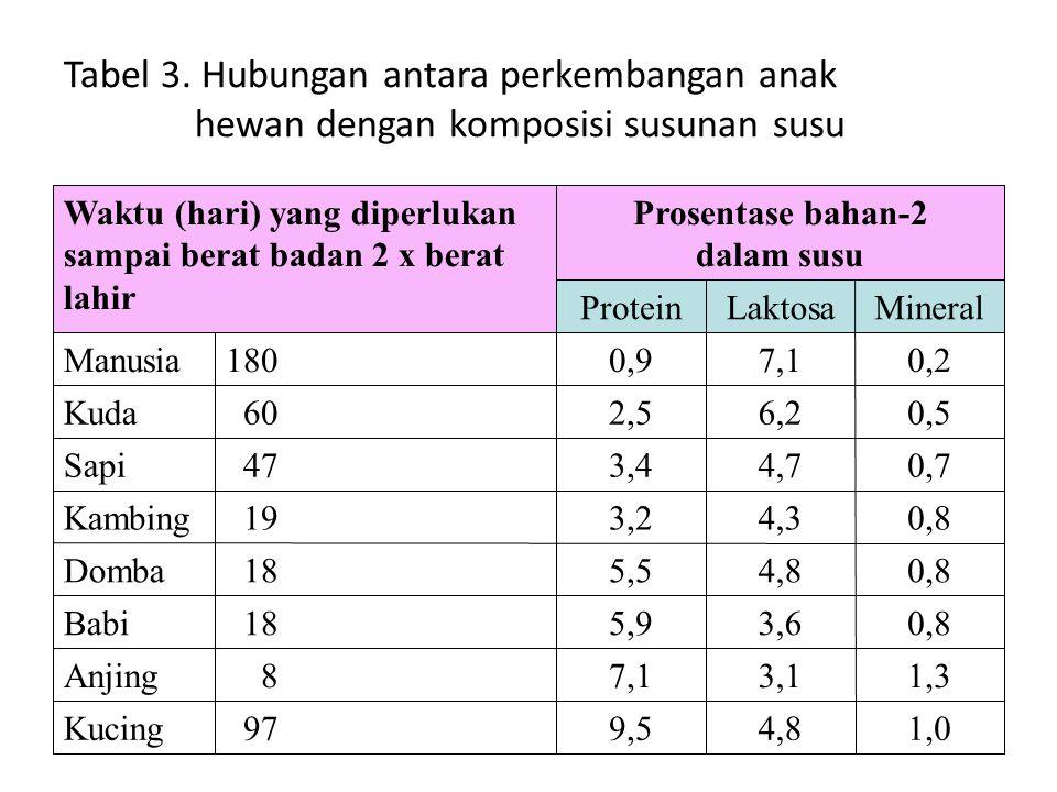 Tabel 3. Hubungan antara perkembangan anak hewan dengan komposisi susunan susu