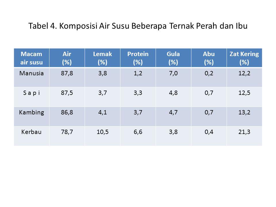 Tabel 4. Komposisi Air Susu Beberapa Ternak Perah dan Ibu