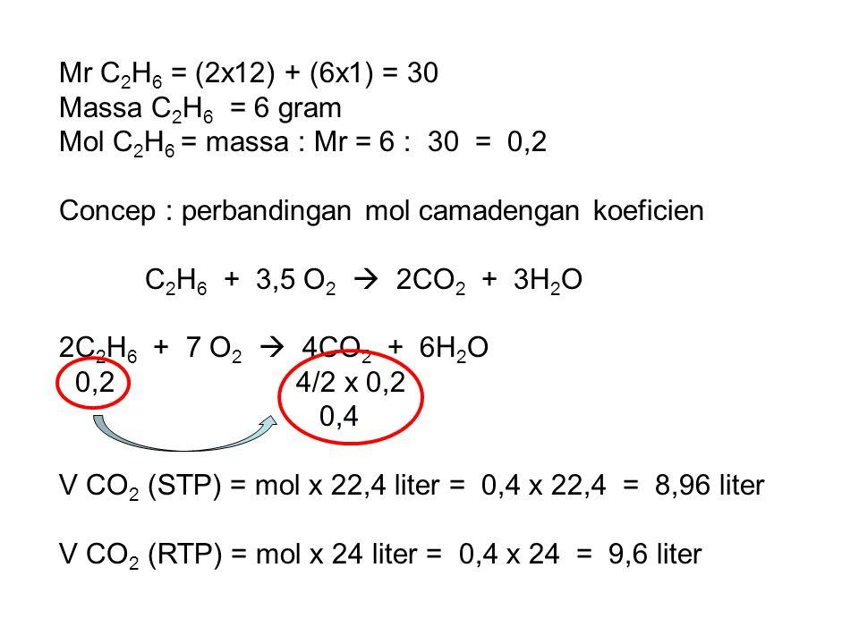 Mr C2H6 = (2x12) + (6x1) = 30 Massa C2H6 = 6 gram. Mol C2H6 = massa : Mr = 6 : 30 = 0,2. Concep : perbandingan mol camadengan koeficien.