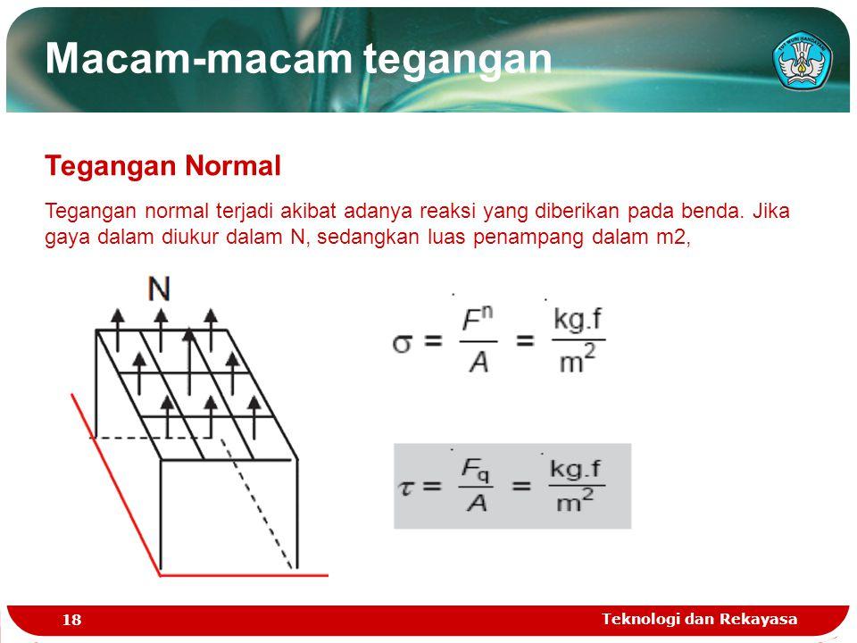 Macam-macam tegangan Tegangan Normal