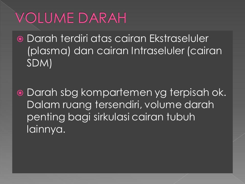 VOLUME DARAH Darah terdiri atas cairan Ekstraseluler (plasma) dan cairan Intraseluler (cairan SDM)