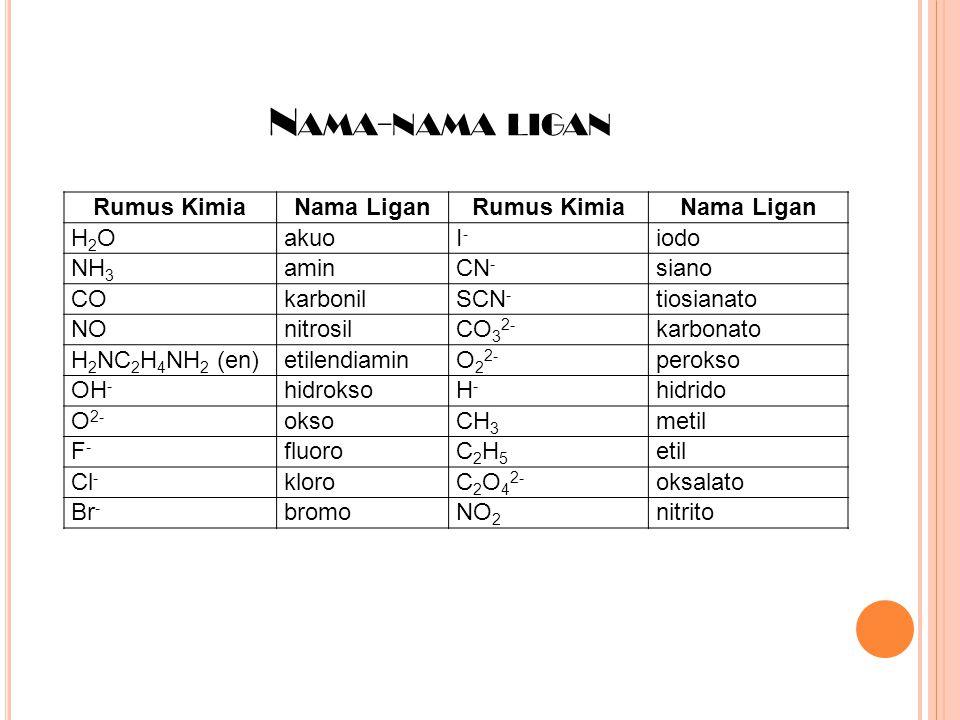 Nama-nama ligan Rumus Kimia Nama Ligan H2O akuo I- iodo NH3 amin CN-