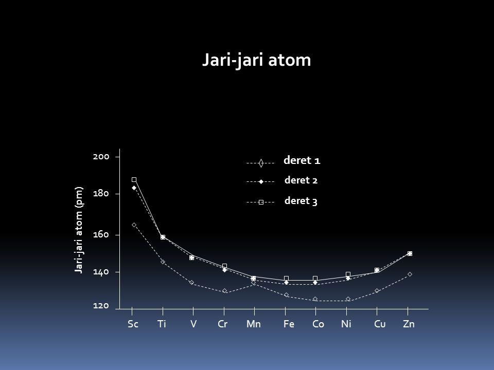 Jari-jari atom deret 1 120 140 160 180 200 deret 2 deret 3