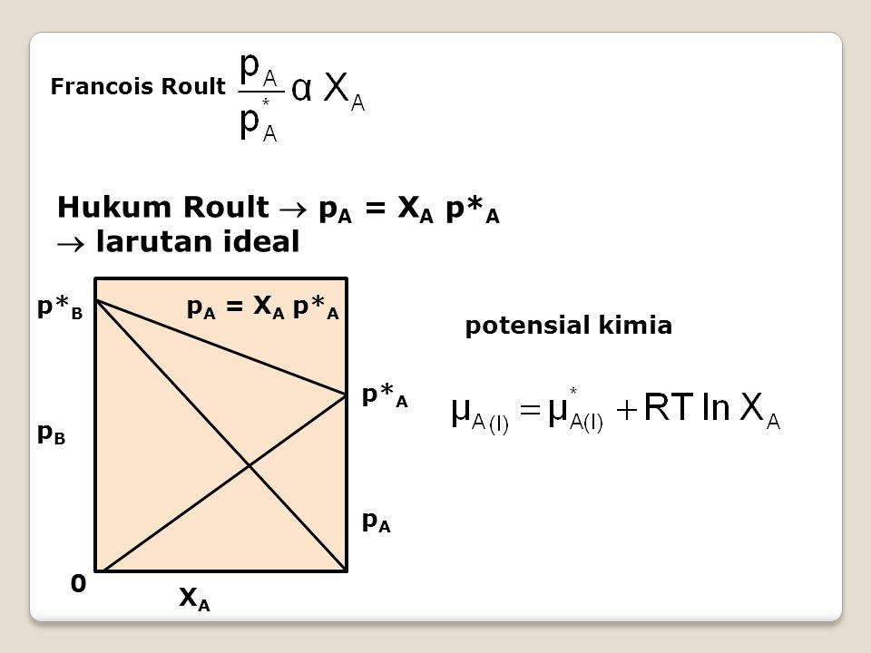 Hukum Roult  pA = XA p*A  larutan ideal p*B pA = XA p*A