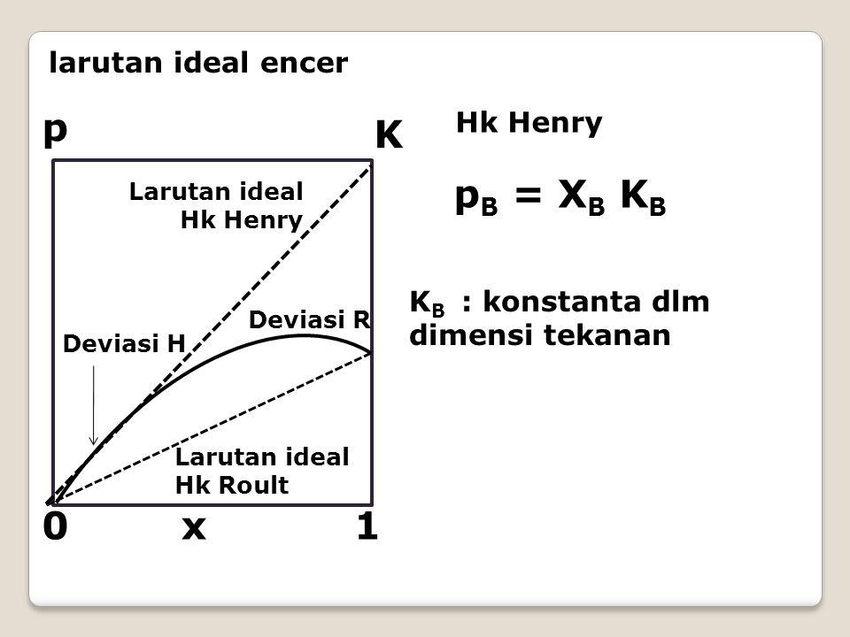p K pB = XB KB x 1 larutan ideal encer Hk Henry