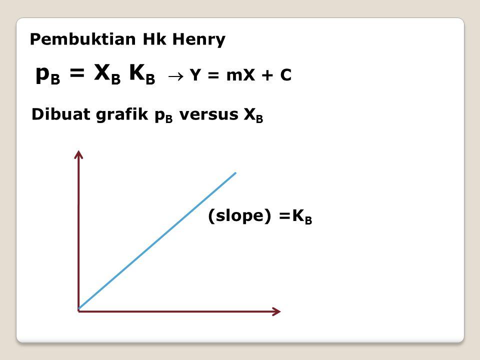 pB = XB KB Pembuktian Hk Henry  Y = mX + C Dibuat grafik pB versus XB