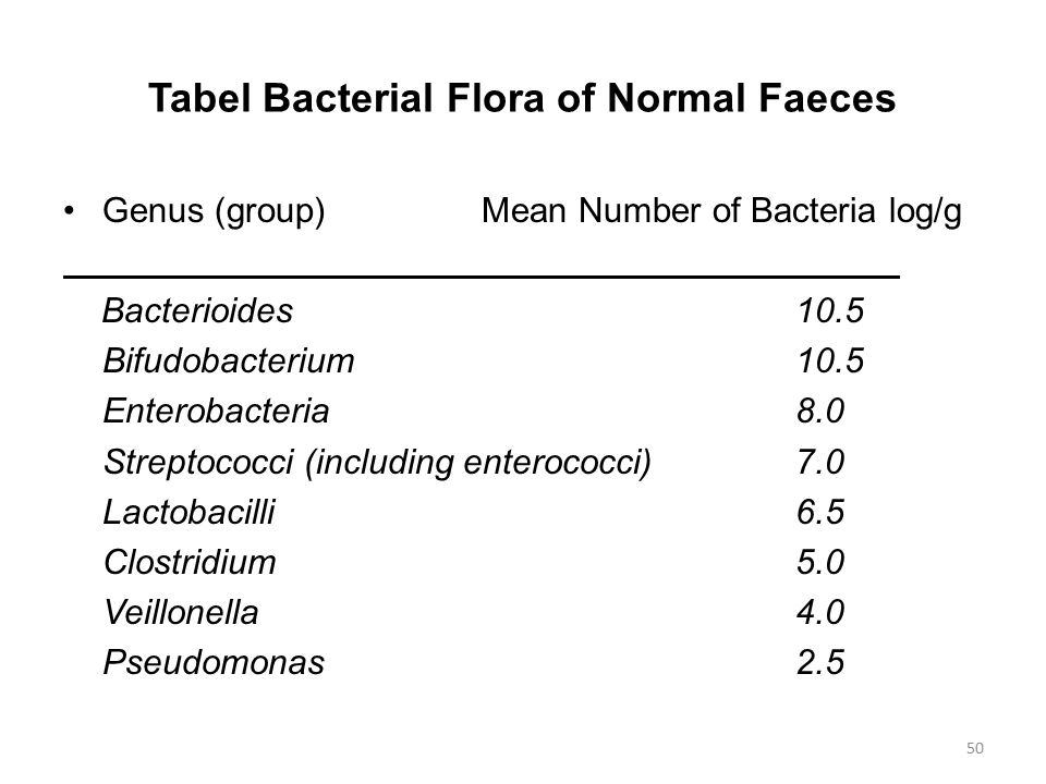 Tabel Bacterial Flora of Normal Faeces